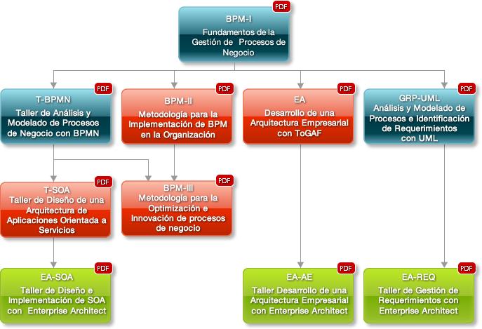 Osiris soluciones for Arquitectura para la educacion pdf